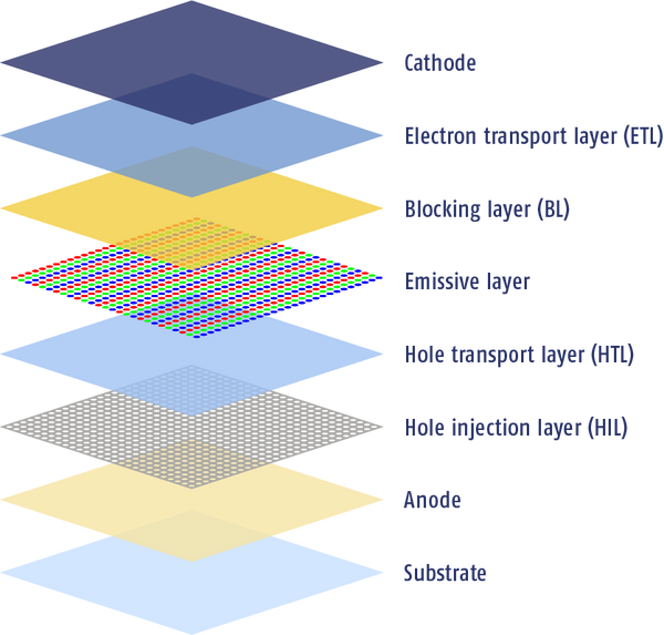 OLED structure stack diagram