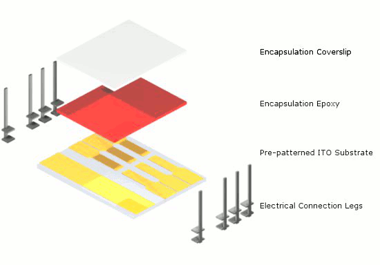 OLED substrate pack schematic (pixelated anode)