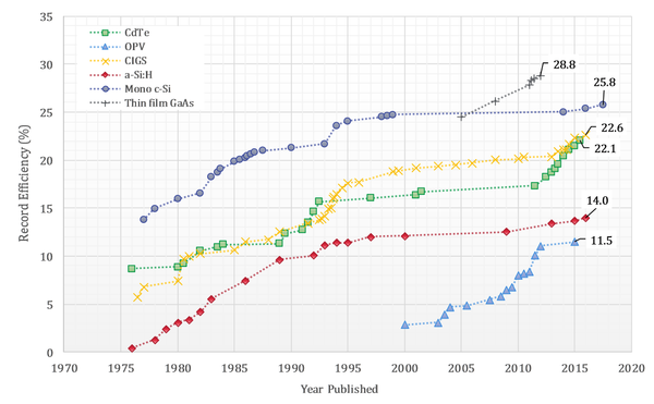 graph of record efficiencies for 2nd-generation thin-film cells compared to organic photovoltaics
