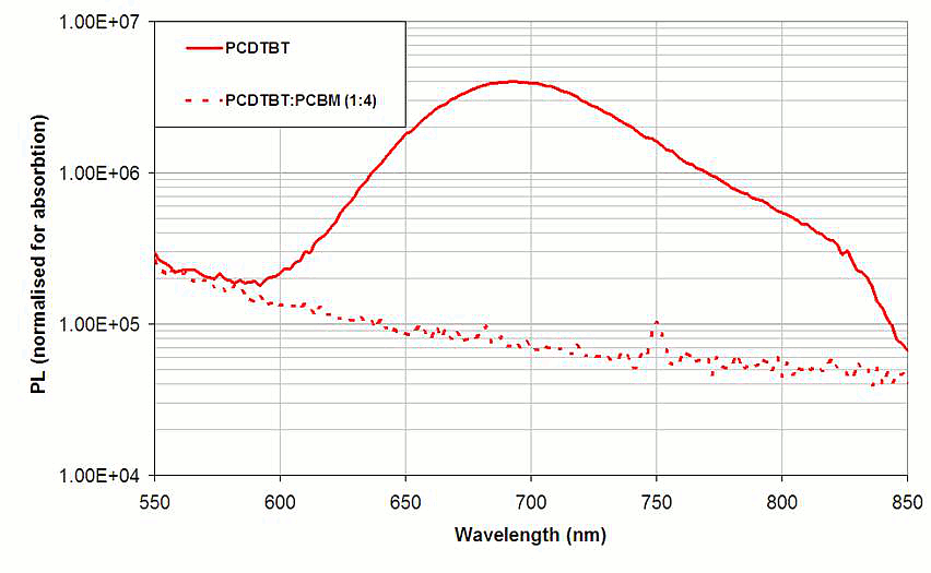 PCDTBT Photoluminescence spectrum