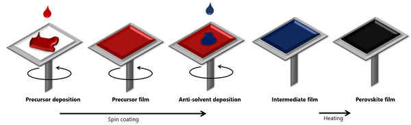 Step-by-step approximation of anti-solvent quenching method for coating perovskite cells