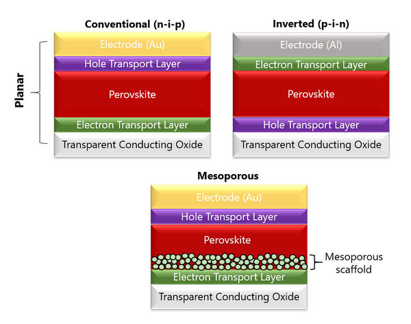 Structures of perovskite cells (conventional, inverted planar, mesoporous)