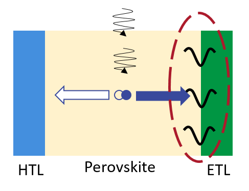Photo electron-hole pair, which are separated into separate transport layers. Adapted from Shao et al (2014)