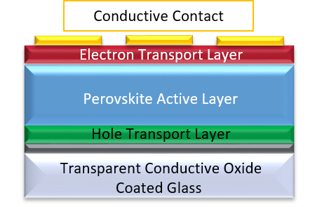 Perovskite solar cell device standard layered structure