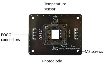 Labelled diagram of the Interchangeable Substrate Board