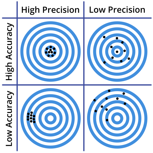 Demonstration of accuracy and precision using a target