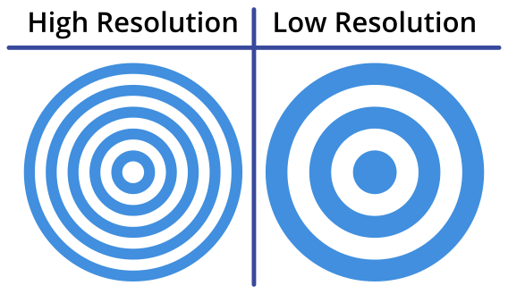 Demonstration of resolution using a target