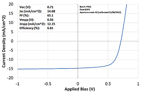 PTB7 JV curve for standard architecture