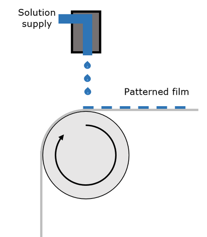 Simplified diagram of an inkjet roll-to-roll system