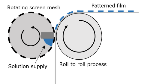 Simplified diagram of roll-to-roll screen printing