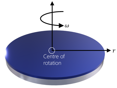 Approximation of rotating disk with horizontal rotation plane (Emslie, Bonner, & Peck)