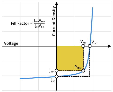 Example solar cell IV curve