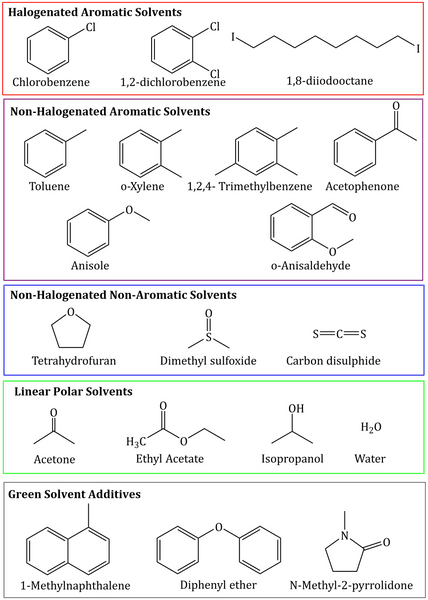 Structures of traditional halogenated solvents, non-halogenated and solvent alternatives