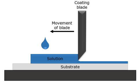 Thin-film deposition via blade coating