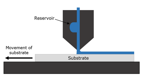 Thin-film deposition via slot-die coating
