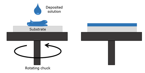 Thin-film deposition via spin coating