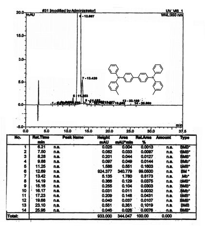 hplc trace of tpd