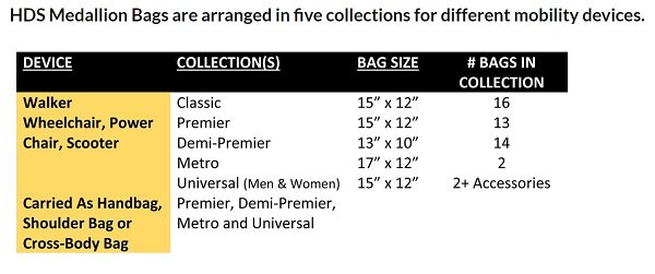 A useful chart to help you determine the best collection for your mobility device