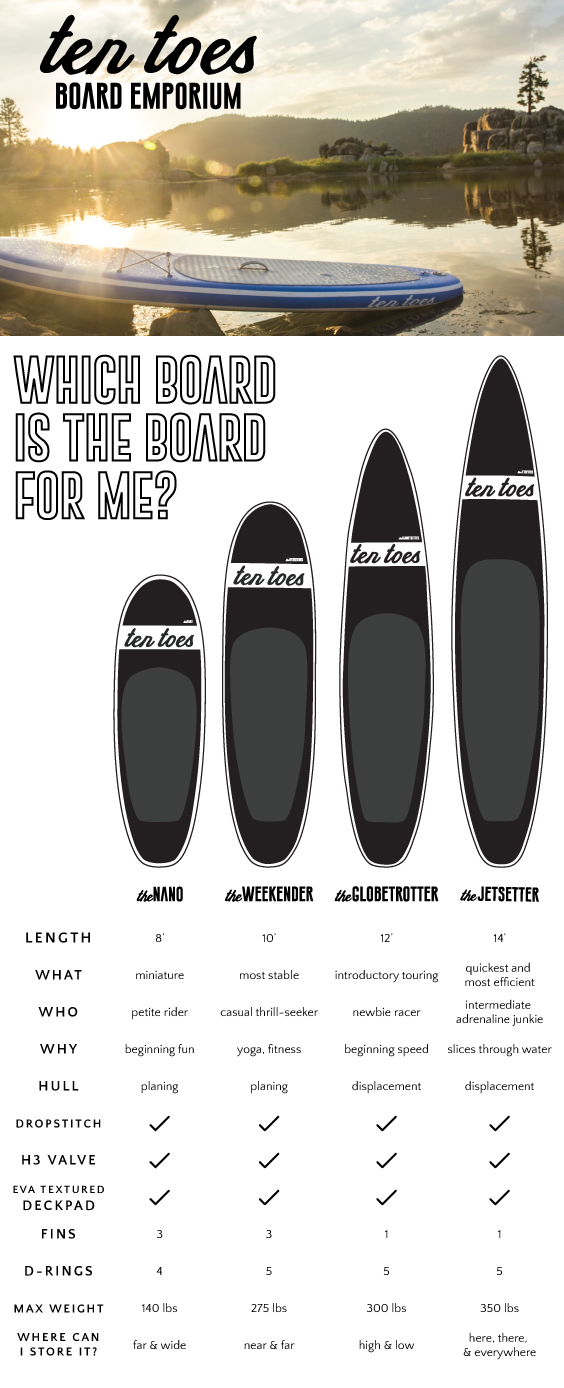 Which standup paddle board should I pick?