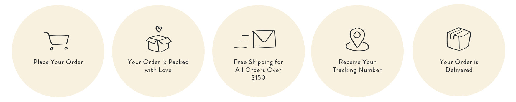 Spell Shipping Steps and Icons- place your order, your order is packed, free shipping for all orders over $150, receive your tracking number, your order is delivered