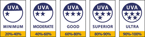 Choosing the right sun cream: UVA star rating