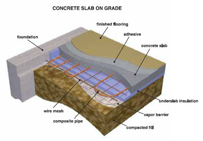 Slab on Grade Radiant Heat Systems