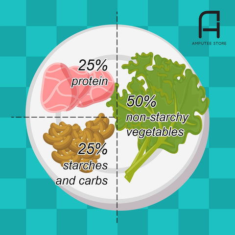 Plate method recommends a balanced meal of 50% non-starchy vegetables, 25% protein, and 25% starches and carbs.