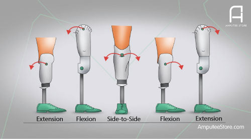 Diagram describing flexion and extension of prosthetic sockets.