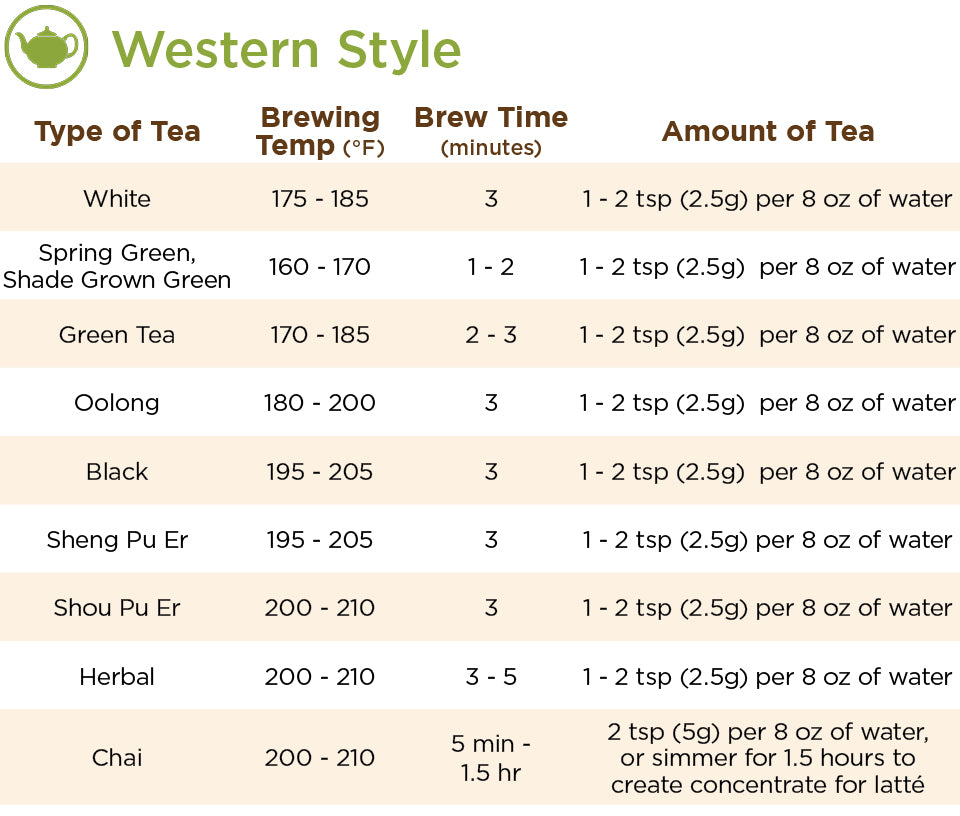 Western Style Tea Brewing