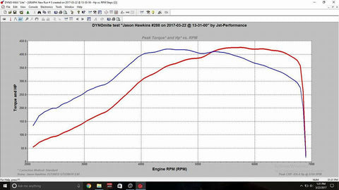 Stock to gtx2867r  86 2016 Focus ST Results — JST