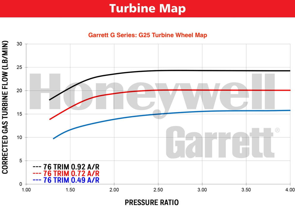 Garrett G25-550, Focus ST 2.0L Ecoboost, Stock Location, Bolt On, .72 A/R, Ext. Wgt.