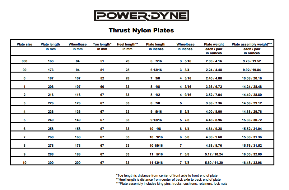 PowerDyne Thrust Nylon Plates