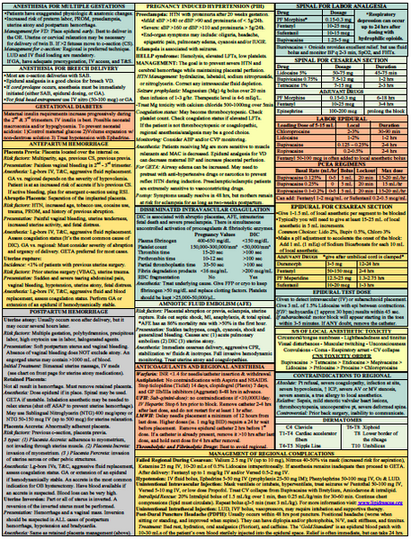 obstetric anesthesia reference sheet