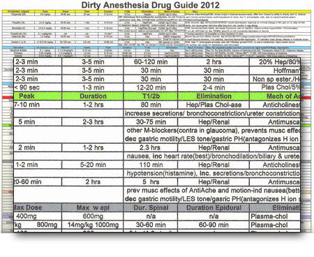 Anesthesia Drug Guide