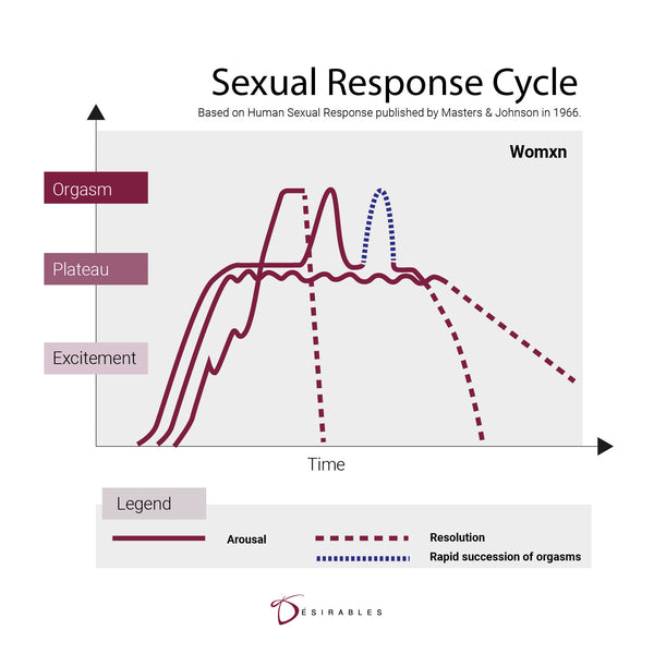 Human sexual response for women and wxmen
