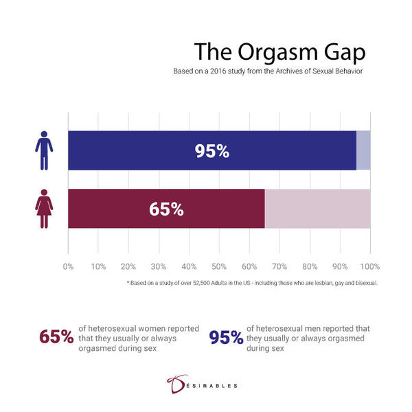 Orgasm gap in heterosexual relation
