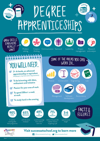 Apprenticeship Poster Bundle (General, Higher & Degree) - New