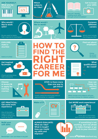How to Find the Right Career for Me Poster