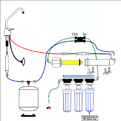 Troubleshooting The Standard 4 Amp 5 Stage Reverse Osmosis