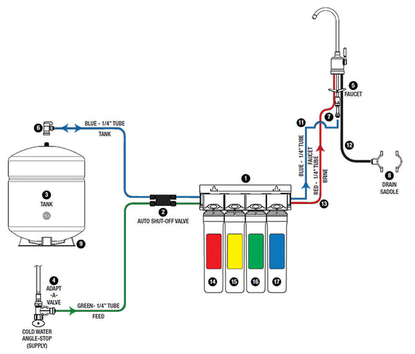 Watts Premier RO Pure System Diagram