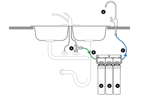 Watts Premier UF-3 Water Filtration System Diagram