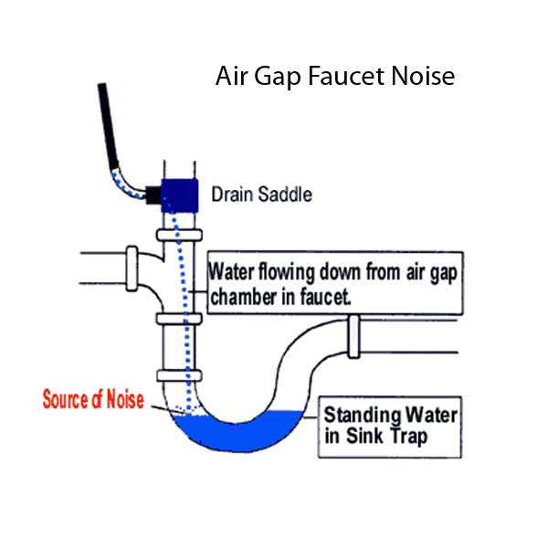 lovely Kitchen Faucet Air Gap #3: air-gap-noise.jpg