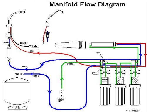 manifold-layout-5-stage.jpg