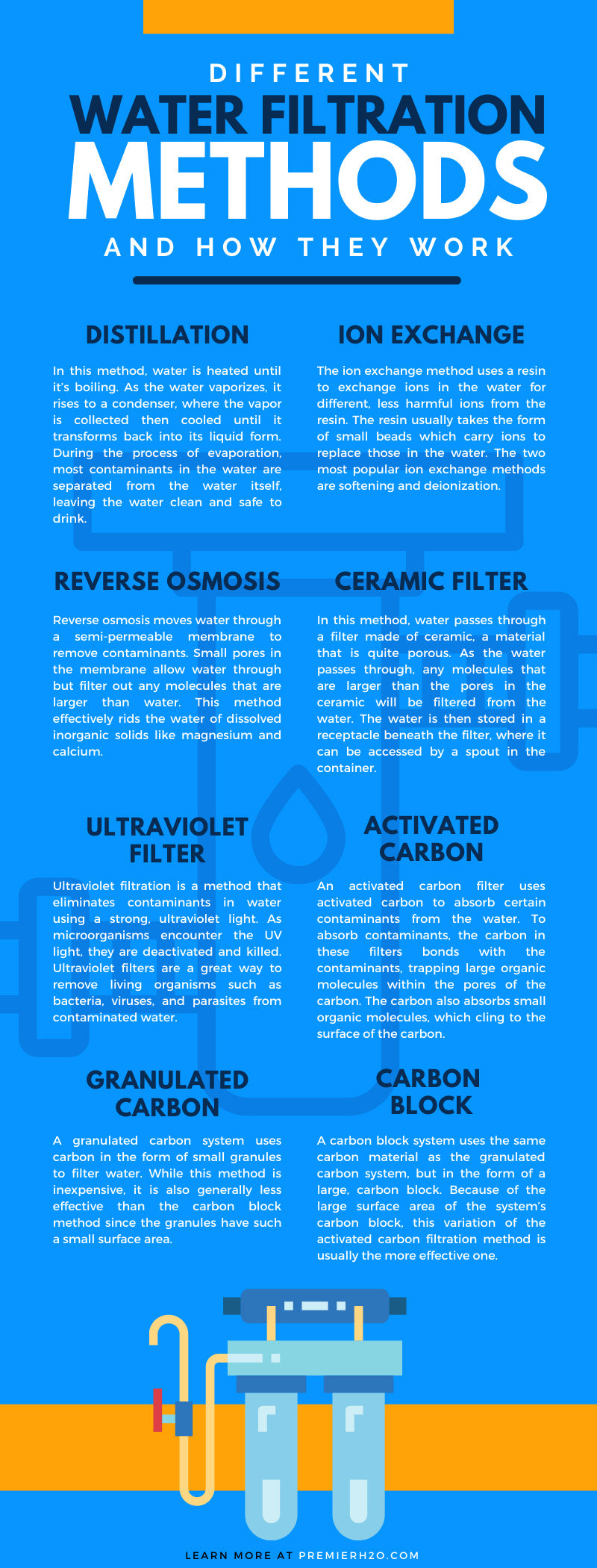 Different Water Filtration Methods and How They Work
