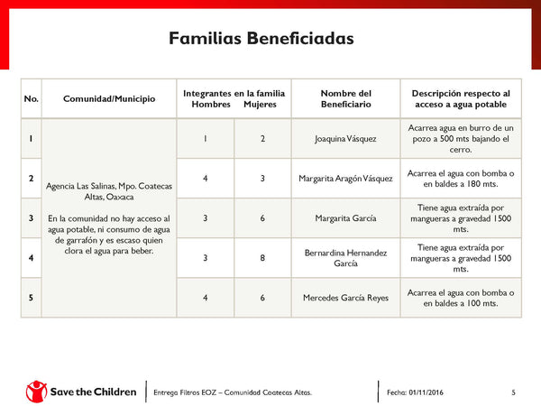 filtros-de-agua-rurales-beneficiarios-donativo-eoz-save-the-children-oaxaca