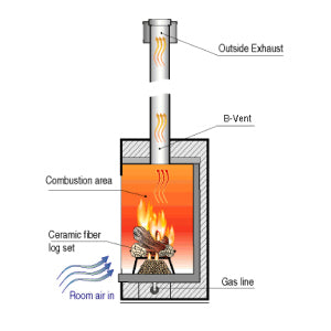 fireplace venting 101 b vent vs direct vent rh barbecuesgalore ca what is a b vent fireplace insert what is a b vent fireplace insert