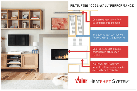 Valor fireplaces Heat shift technology distributes heat evenly by moving the air upwards and keeping the walls around your fireplace cool.