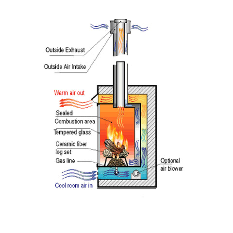 Fireplace Venting 101: B Vent vs Direct Vent