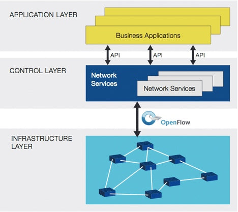 How does SDN work? - Northbound Networks