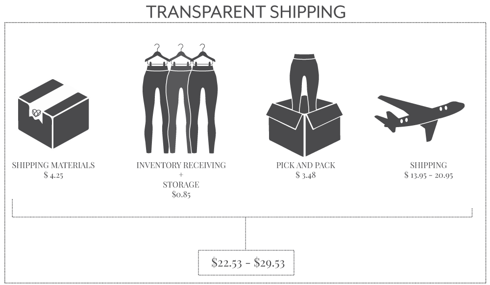Transparent Shipping